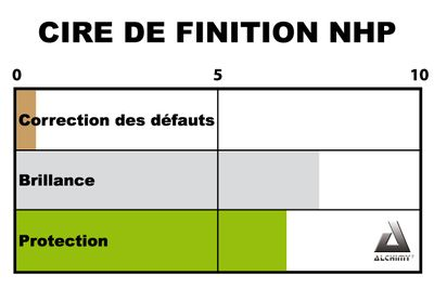 cire de finition NHP