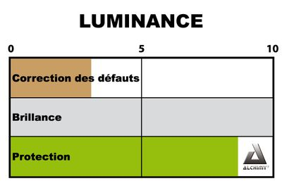 luminance Alchimy